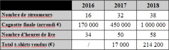 tableau-recapitulatif-z-event-2016-2018.jpg